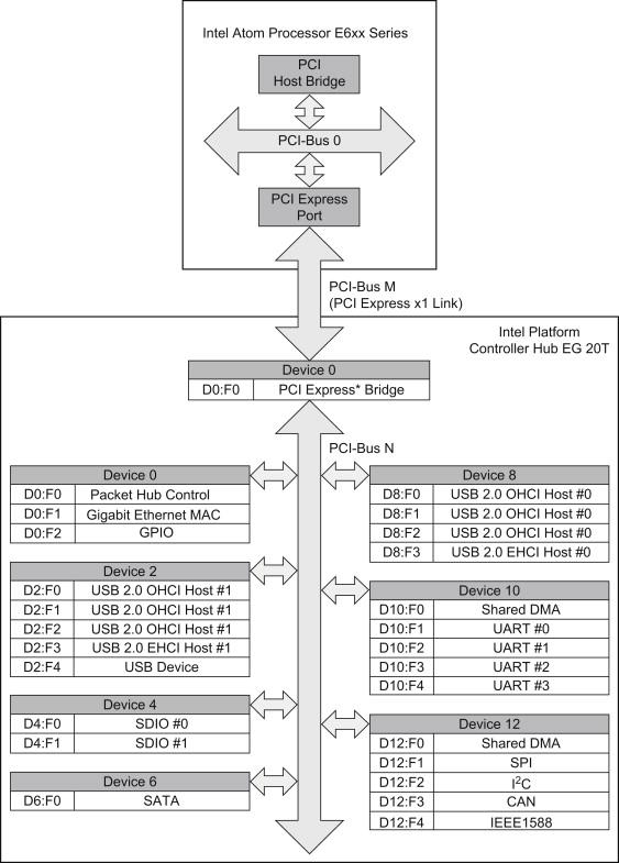Intel Platform - an overview   ScienceDirect Topics