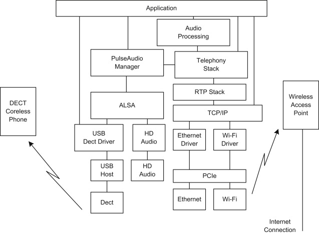 Consumer Device - an overview | ScienceDirect Topics