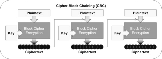 A Cryptography Primer - ScienceDirect