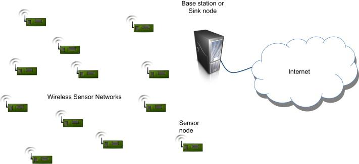 Security in Wireless Sensor Networks