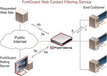 Content Filtering - ScienceDirect
