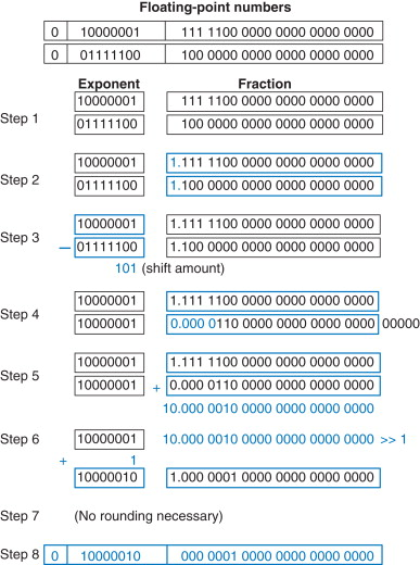 Floating-Point Number - an overview | ScienceDirect Topics