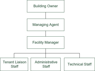 Facility Manager - an overview | ScienceDirect Topics