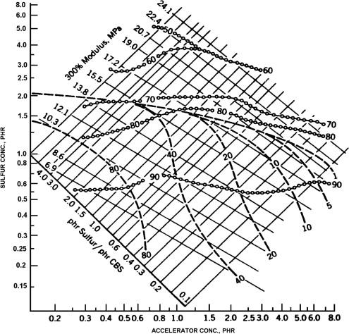 Crosslink Density