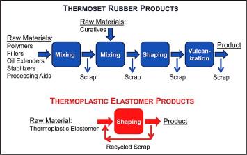 Thermoplastic Elastomer - an overview   ScienceDirect Topics