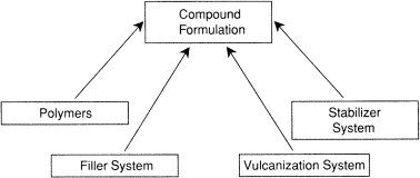 Filler System - an overview | ScienceDirect Topics