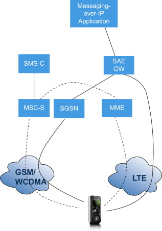 Messaging Service - an overview | ScienceDirect Topics