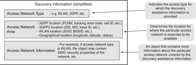 Access Network Discovery - an overview | ScienceDirect Topics