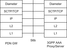 Network Access Server - an overview | ScienceDirect Topics