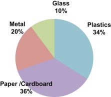 General Characteristics Of Packaging Materials For Food System Sciencedirect