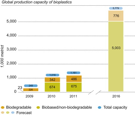 Bioplastics - an overview | ScienceDirect Topics
