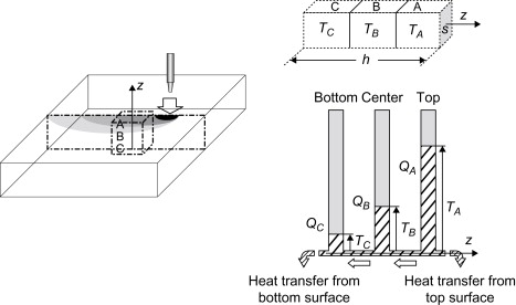Heat Conduction Problem - an overview | ScienceDirect Topics