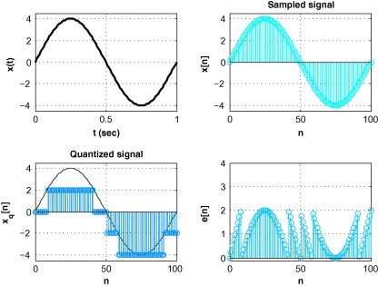 Quantized Signal - an overview | ScienceDirect Topics
