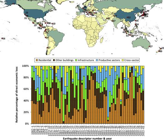 The Socioeconomic Impact Of Earthquake Disasters Sciencedirect