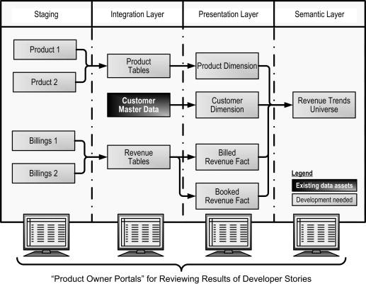 data flow diagram - an overview | ScienceDirect Topics