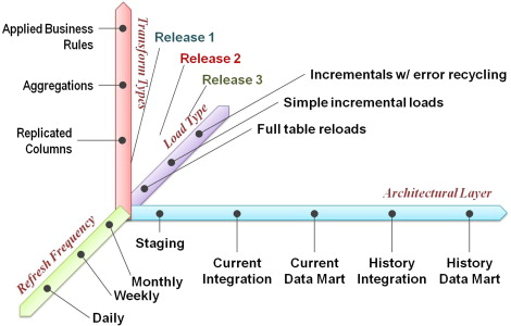 Data Warehousing Project - an overview | ScienceDirect Topics