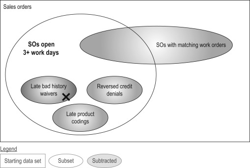 Venn Diagram An Overview Sciencedirect Topics