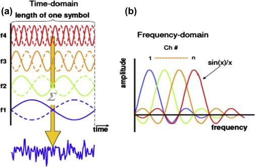 pulse amplitude modulation - an overview | ScienceDirect Topics