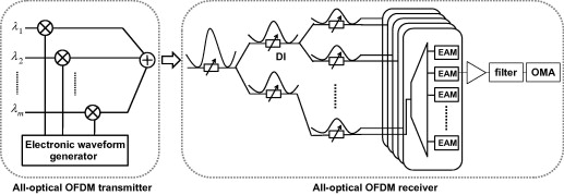Ofdm Subcarriers - an overview | ScienceDirect Topics