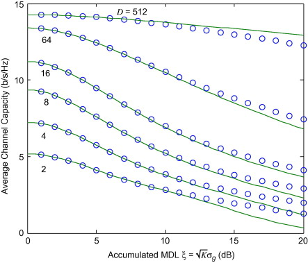 Channel Capacity - an overview | ScienceDirect Topics