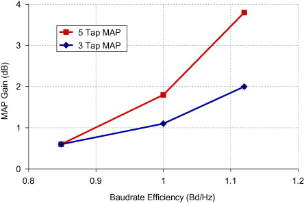 Baud Rate - an overview | ScienceDirect Topics