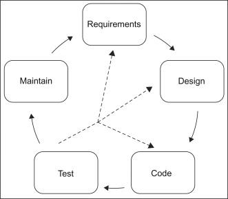 Software Engineering - ScienceDirect
