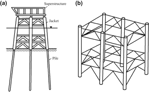 Friction Pile - an overview | ScienceDirect Topics