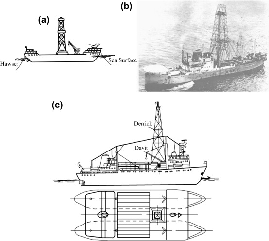 Drillships - an overview | ScienceDirect Topics