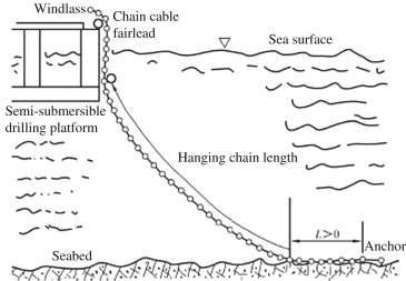 Anchor Chain - an overview | ScienceDirect Topics