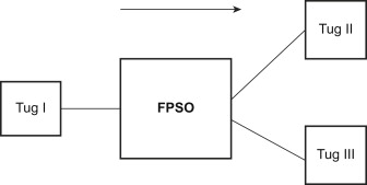 Floating Production Storage and Offloading - an overview