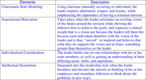 Leadership Development - an overview | ScienceDirect Topics