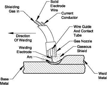 spray transfer an overview sciencedirect topics Inverter Welding Circuit sign in to download full size image