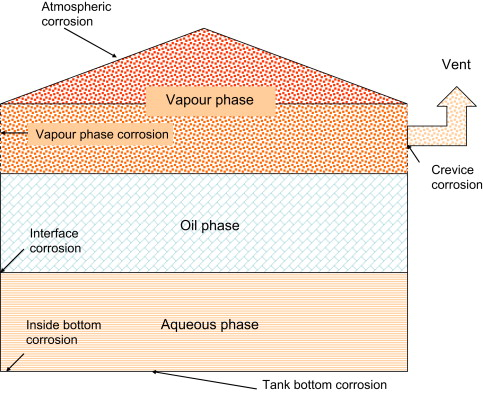 Low Pressure Storage Tanks An Overview Sciencedirect Topics
