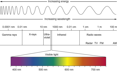 electromagnetic radiation an overview sciencedirect topics