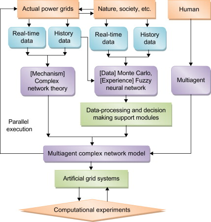 Human Engineering - an overview   ScienceDirect Topics