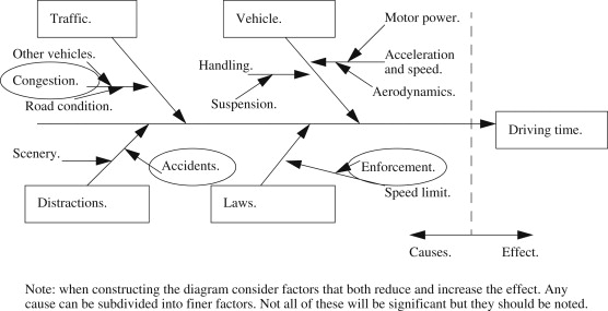 Effect Diagram An Overview Sciencedirect Topics