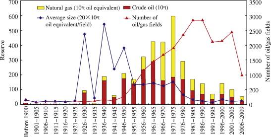 Elements Of Petroleum Geology Selley Pdf