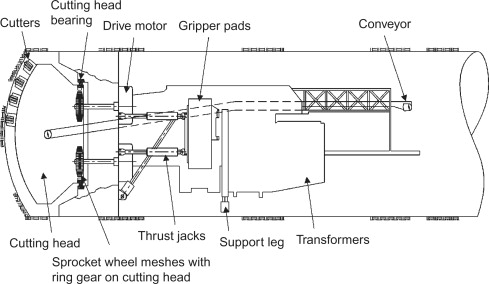 Tunnel Boring Machine - an overview | ScienceDirect Topics