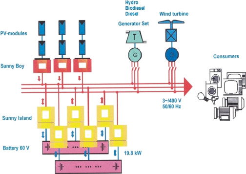 Three Phase Generator An Overview Sciencedirect Topics