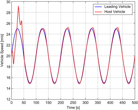 Simulink - an overview | ScienceDirect Topics