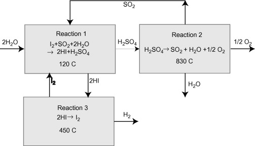 Hydrogen Production - an overview | ScienceDirect Topics