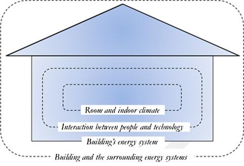 Energy-Efficient Building - an overview | ScienceDirect Topics