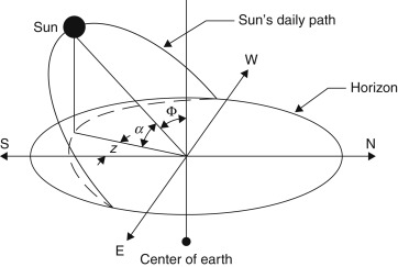 Solar Altitude Angle - an overview | ScienceDirect Topics