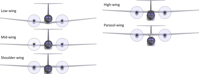 Airfoil Selection - an overview   ScienceDirect Topics