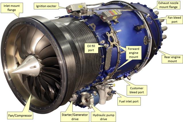 Turbofan Engines - an overview | ScienceDirect Topics