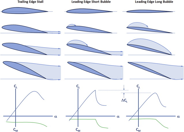Leading Edge Radius - an overview | ScienceDirect Topics