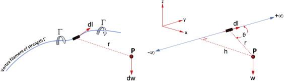 Vortex Filament - an overview   ScienceDirect Topics