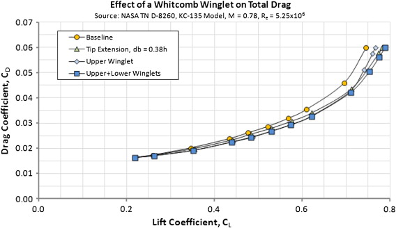 Winglet - an overview | ScienceDirect Topics