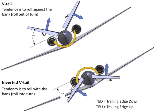 Aircraft Engineering - an overview   ScienceDirect Topics