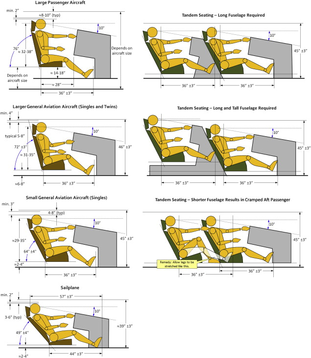Aircraft Seats - an overview | ScienceDirect Topics
